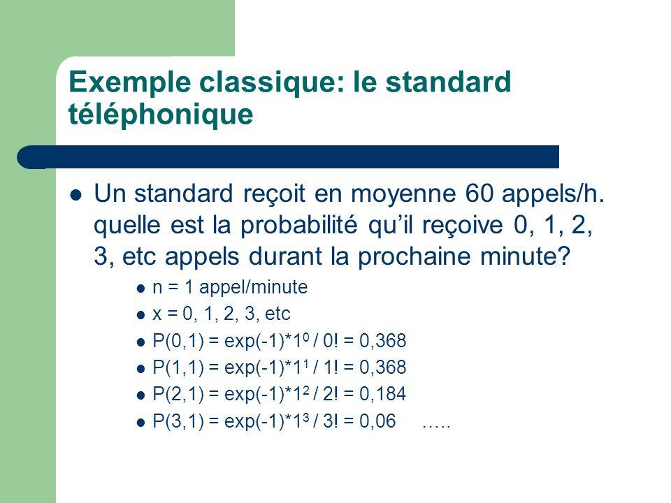 Exemple classique: le standard téléphonique Un standard reçoit en moyenne 60 appels/h. quelle est la probabilité quil reçoive 0, 1, 2, 3, etc appels d