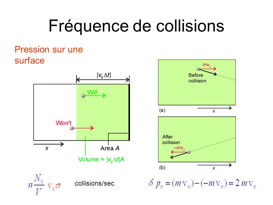Fréquence de collisions Pression sur une surface collisions/sec