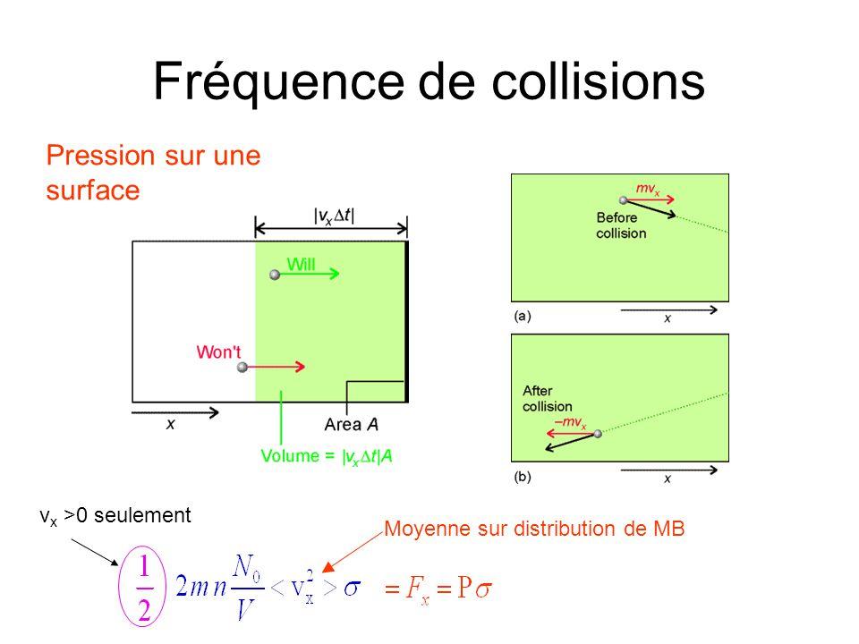 Fréquence de collisions Pression sur une surface Moyenne sur distribution de MB v x >0 seulement