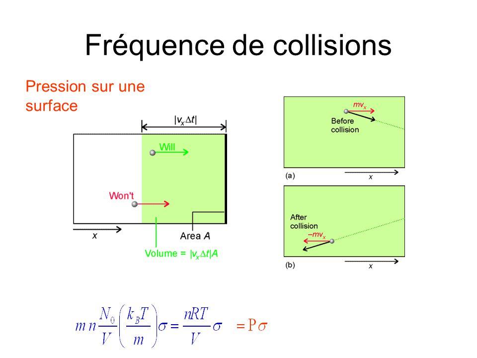 Fréquence de collisions Pression sur une surface