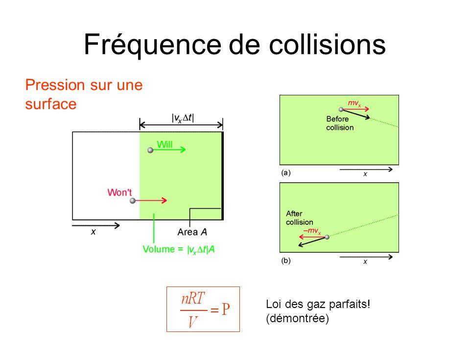 Fréquence de collisions Pression sur une surface Loi des gaz parfaits! (démontrée)