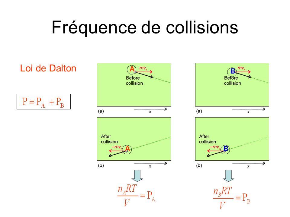 Fréquence de collisions Loi de Dalton A A B B