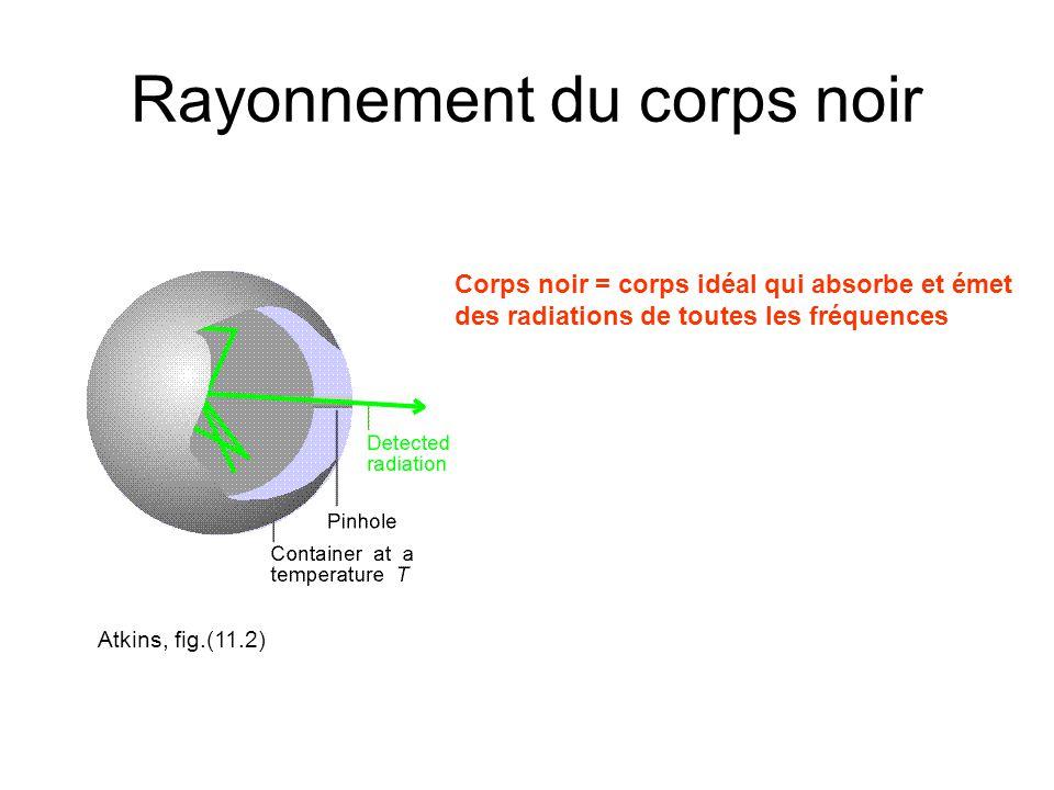 Rayonnement du corps noir Corps noir=corps idéal qui absorbe et émet des radiations de toutes les fréquences Idéalisation de: Plaque chauffante Four Astre