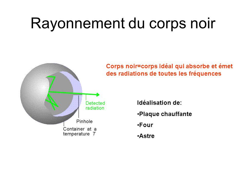 Rayonnement du corps noir Prédiction classique Catastrophe ultraviolette Atkins, fig.(11.1)Atkins, fig.(11.4)