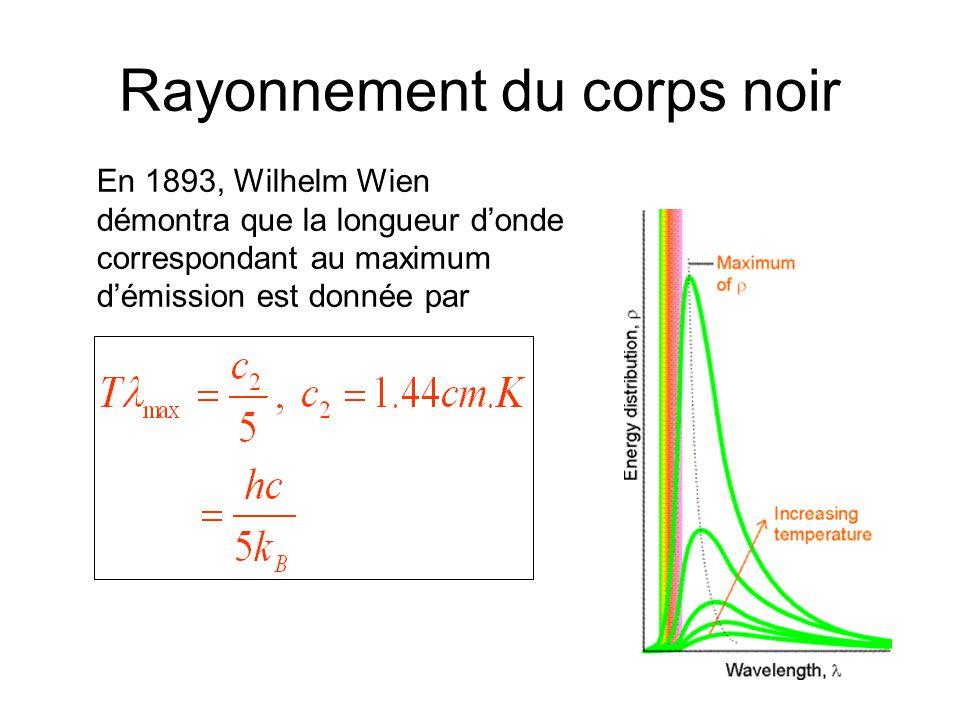 Rayonnement du corps noir En 1893, Wilhelm Wien démontra que la longueur donde correspondant au maximum démission est donnée par