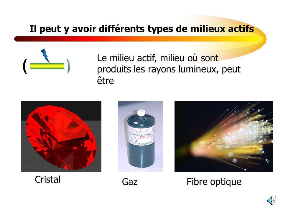 Le laser est constitué dun milieu actif, dun système de pompage et dune cavité résonante Milieu actif Milieu dans lequel les rayons lumineux sont prod