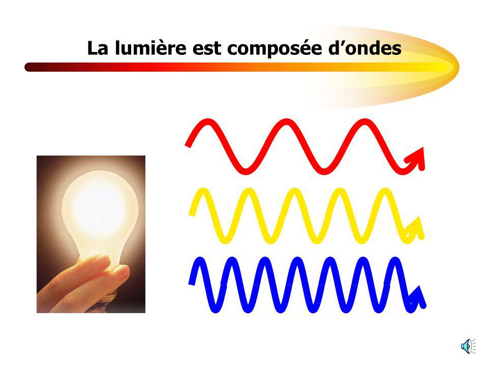 La lumière est composée de photons Des photons (particules) de toutes les couleurs?