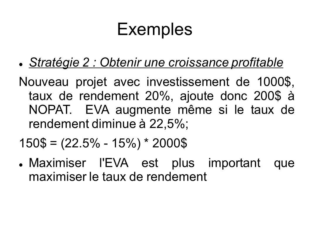 Exemples Stratégie 2 : Obtenir une croissance profitable Nouveau projet avec investissement de 1000$, taux de rendement 20%, ajoute donc 200$ à NOPAT.