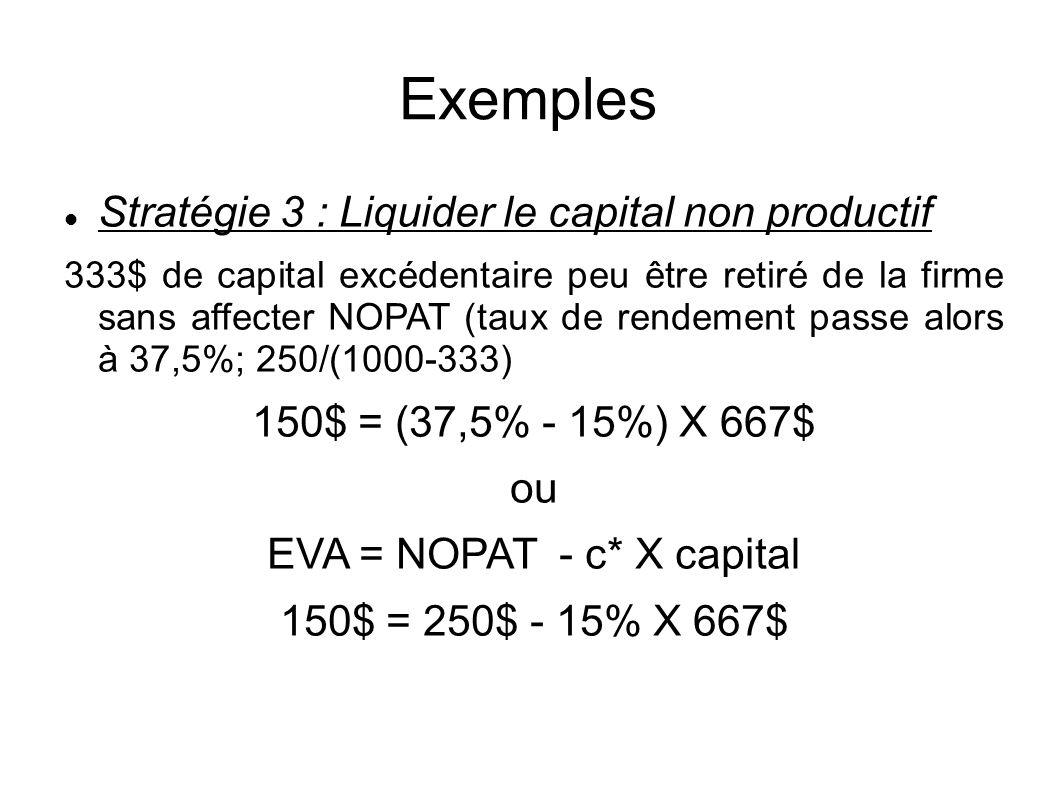 Exemples Stratégie 3 : Liquider le capital non productif 333$ de capital excédentaire peu être retiré de la firme sans affecter NOPAT (taux de rendement passe alors à 37,5%; 250/(1000-333) 150$ = (37,5% - 15%) X 667$ ou EVA = NOPAT - c* X capital 150$ = 250$ - 15% X 667$