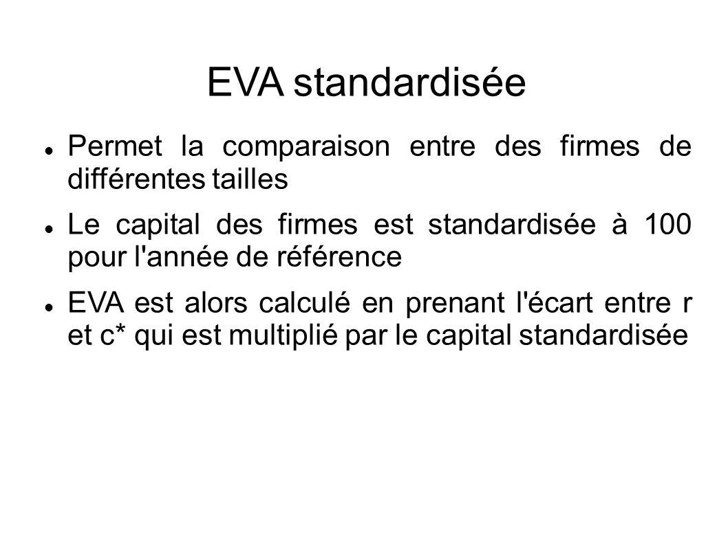 EVA standardisée Permet la comparaison entre des firmes de différentes tailles Le capital des firmes est standardisée à 100 pour l année de référence EVA est alors calculé en prenant l écart entre r et c* qui est multiplié par le capital standardisée