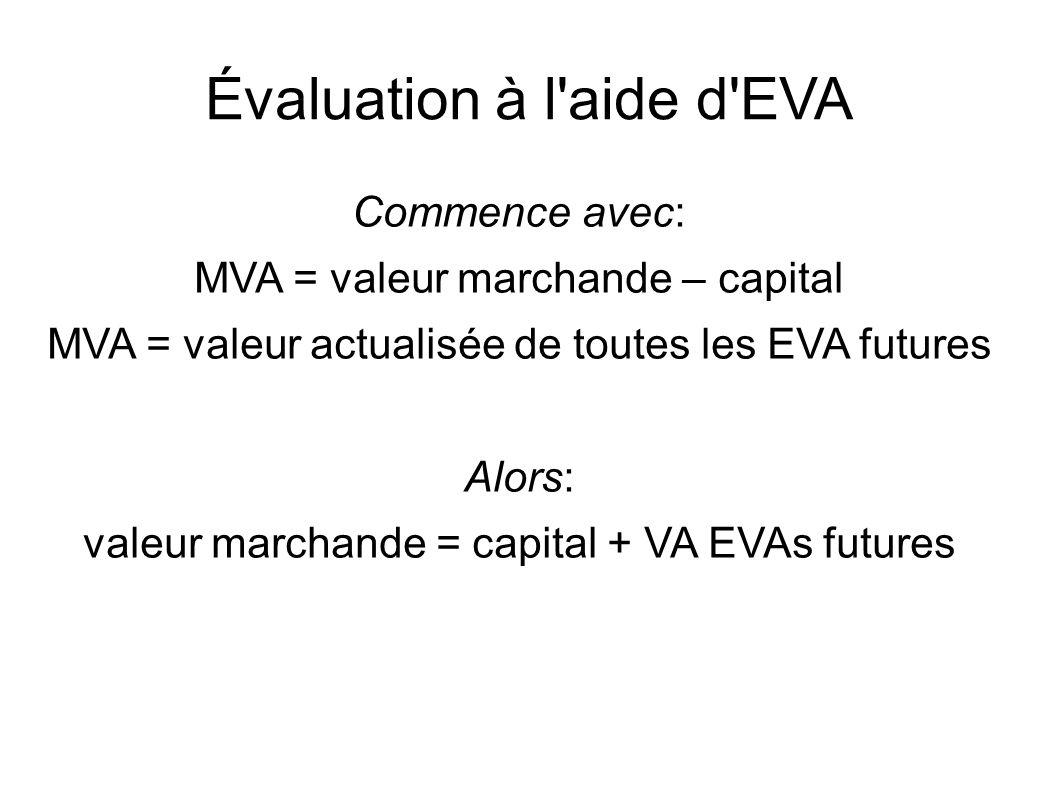 Évaluation à l aide d EVA Commence avec: MVA = valeur marchande – capital MVA = valeur actualisée de toutes les EVA futures Alors: valeur marchande = capital + VA EVAs futures