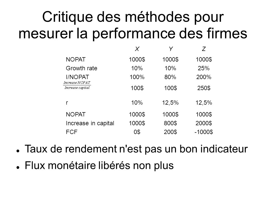 Critique des méthodes pour mesurer la performance des firmes Taux de rendement n est pas un bon indicateur Flux monétaire libérés non plus XYZ NOPAT1000$ Growth rate10% 25% I/NOPAT100%80%200% 100$ 250$ r10%12,5% NOPAT1000$ Increase in capital1000$800$2000$ FCF0$200$-1000$