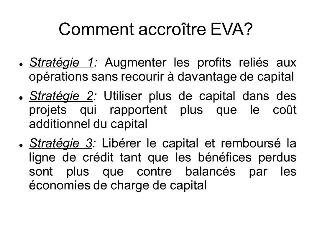 Exemples NOPAT = 250$, capital = 1000$, c* = 15%, r = 25%, EVA = 100$ Stratégie 1 – Augmenter l efficience opérationnelle Augmenter NOPAT à 300$ grâce à des efficiences administratives ou de production.