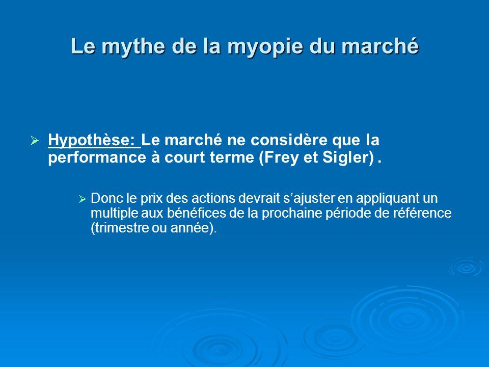 Le mythe de la myopie du marché Hypothèse: Le marché ne considère que la performance à court terme (Frey et Sigler).