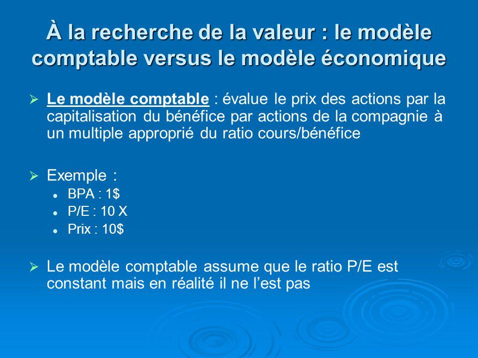 À la recherche de la valeur : le modèle comptable versus le modèle économique Le modèle comptable : évalue le prix des actions par la capitalisation du bénéfice par actions de la compagnie à un multiple approprié du ratio cours/bénéfice Exemple : BPA : 1$ P/E : 10 X Prix : 10$ Le modèle comptable assume que le ratio P/E est constant mais en réalité il ne lest pas