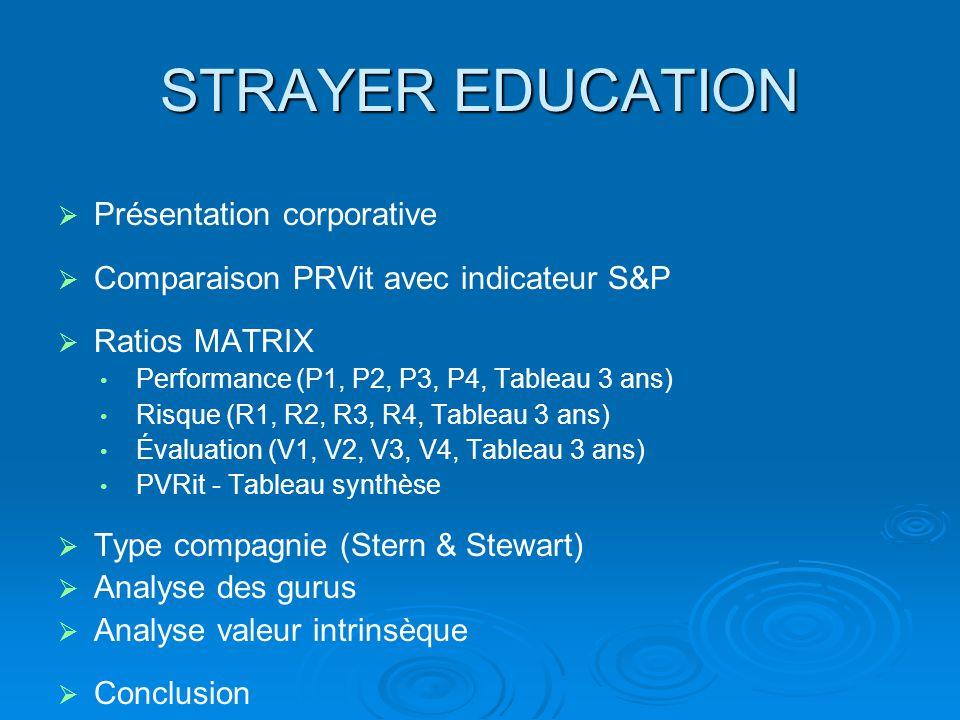 STRAYER EDUCATION Présentation corporative Comparaison PRVit avec indicateur S&P Ratios MATRIX Performance (P1, P2, P3, P4, Tableau 3 ans) Risque (R1, R2, R3, R4, Tableau 3 ans) Évaluation (V1, V2, V3, V4, Tableau 3 ans) PVRit - Tableau synthèse Type compagnie (Stern & Stewart) Analyse des gurus Analyse valeur intrinsèque Conclusion