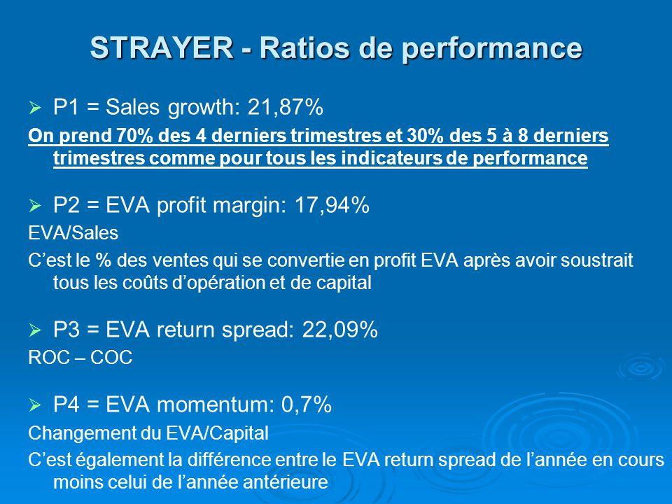 STRAYER - Ratios de performance P1 = Sales growth: 21,87% On prend 70% des 4 derniers trimestres et 30% des 5 à 8 derniers trimestres comme pour tous les indicateurs de performance P2 = EVA profit margin: 17,94% EVA/Sales Cest le % des ventes qui se convertie en profit EVA après avoir soustrait tous les coûts dopération et de capital P3 = EVA return spread: 22,09% ROC – COC P4 = EVA momentum: 0,7% Changement du EVA/Capital Cest également la différence entre le EVA return spread de lannée en cours moins celui de lannée antérieure