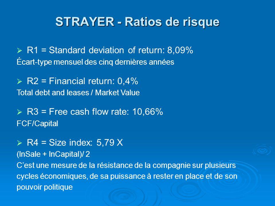 STRAYER - Ratios de risque R1 = Standard deviation of return: 8,09% Écart-type mensuel des cinq dernières années R2 = Financial return: 0,4% Total debt and leases / Market Value R3 = Free cash flow rate: 10,66% FCF/Capital R4 = Size index: 5,79 X (lnSale + lnCapital)/ 2 Cest une mesure de la résistance de la compagnie sur plusieurs cycles économiques, de sa puissance à rester en place et de son pouvoir politique