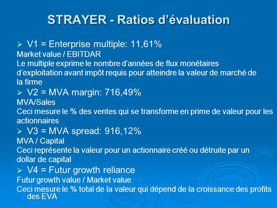 STRAYER - Ratios dévaluation V1 = Enterprise multiple: 11,61% Market value / EBITDAR Le multiple exprime le nombre dannées de flux monétaires dexploitation avant impôt requis pour atteindre la valeur de marché de la firme V2 = MVA margin: 716,49% MVA/Sales Ceci mesure le % des ventes qui se transforme en prime de valeur pour les actionnaires V3 = MVA spread: 916,12% MVA / Capital Ceci représente la valeur pour un actionnaire créé ou détruite par un dollar de capital V4 = Futur growth reliance Futur growth value / Market value Ceci mesure le % total de la valeur qui dépend de la croissance des profits des EVA