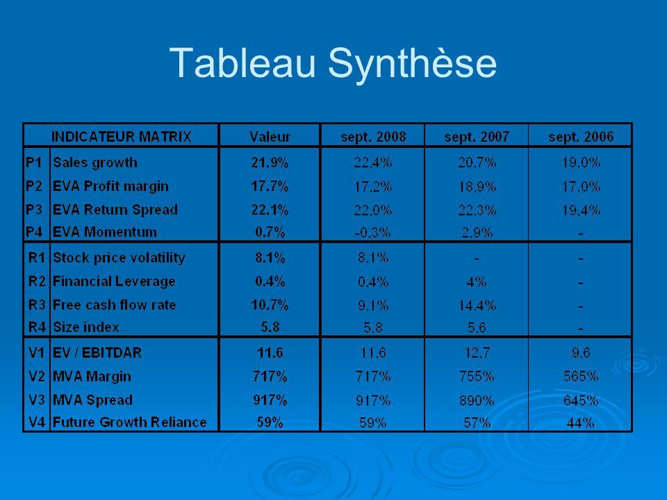 Tableau Synthèse