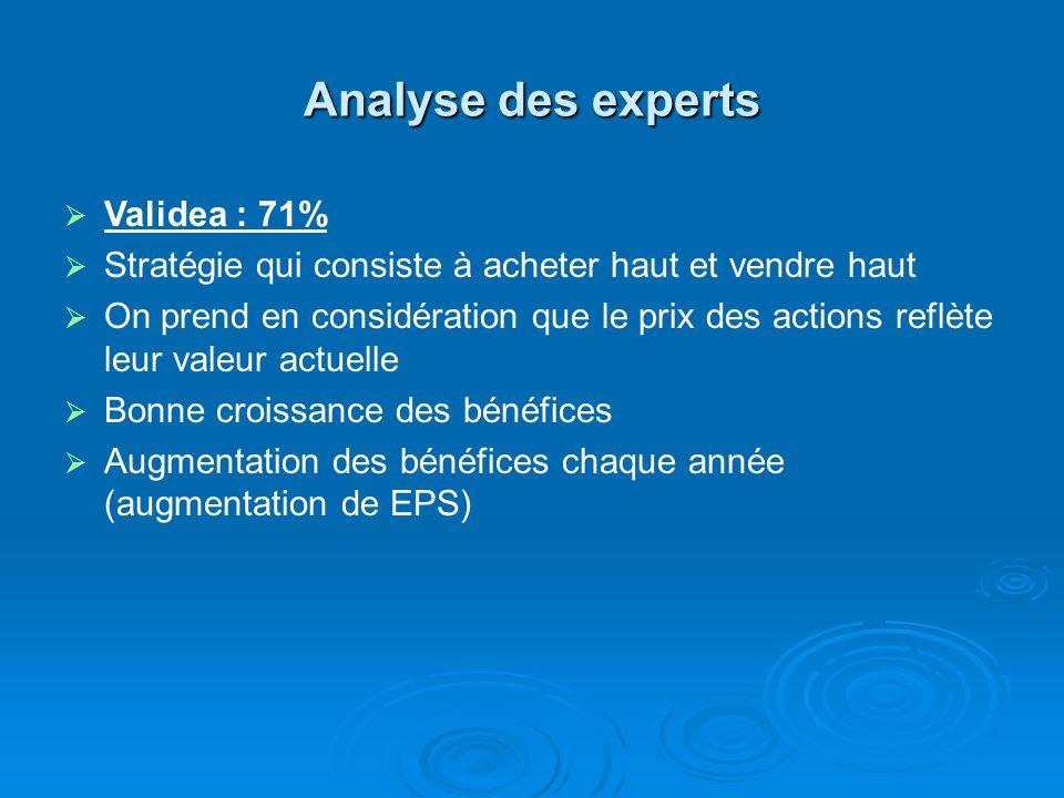 Analyse des experts Validea : 71% Stratégie qui consiste à acheter haut et vendre haut On prend en considération que le prix des actions reflète leur valeur actuelle Bonne croissance des bénéfices Augmentation des bénéfices chaque année (augmentation de EPS)