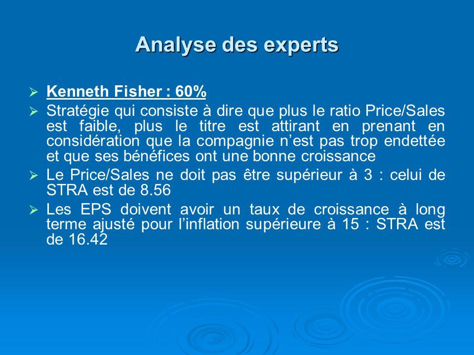 Analyse des experts Kenneth Fisher : 60% Stratégie qui consiste à dire que plus le ratio Price/Sales est faible, plus le titre est attirant en prenant en considération que la compagnie nest pas trop endettée et que ses bénéfices ont une bonne croissance Le Price/Sales ne doit pas être supérieur à 3 : celui de STRA est de 8.56 Les EPS doivent avoir un taux de croissance à long terme ajusté pour linflation supérieure à 15 : STRA est de 16.42