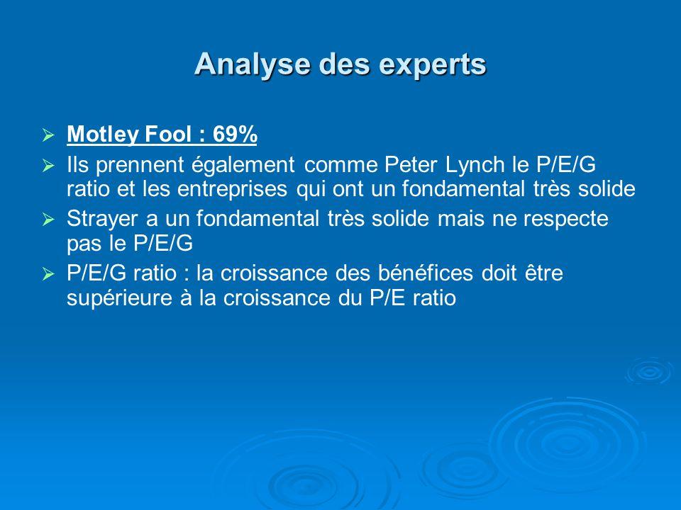 Analyse des experts Motley Fool : 69% Ils prennent également comme Peter Lynch le P/E/G ratio et les entreprises qui ont un fondamental très solide Strayer a un fondamental très solide mais ne respecte pas le P/E/G P/E/G ratio : la croissance des bénéfices doit être supérieure à la croissance du P/E ratio