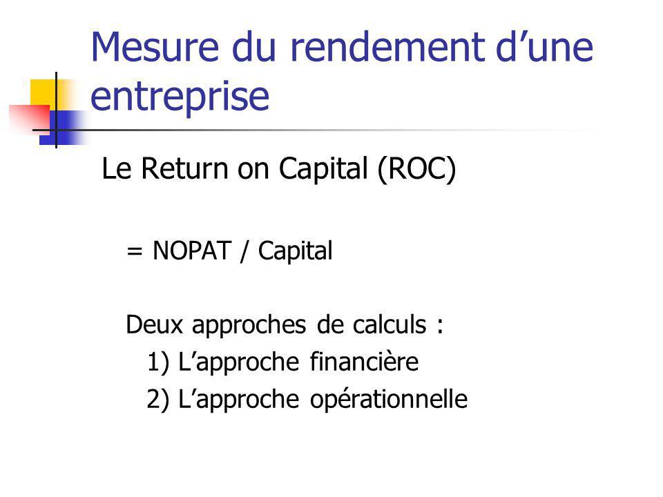 Mesure du rendement dune entreprise Le Return on Capital (ROC) = NOPAT / Capital Deux approches de calculs : 1) Lapproche financière 2) Lapproche opér
