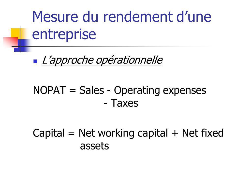 Mesure du rendement dune entreprise Lapproche opérationnelle NOPAT = Sales - Operating expenses - Taxes Capital = Net working capital + Net fixed asse