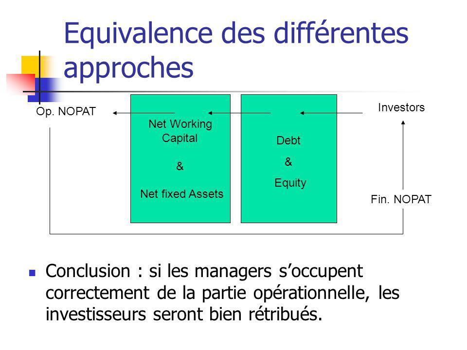 Equivalence des différentes approches Conclusion : si les managers soccupent correctement de la partie opérationnelle, les investisseurs seront bien r