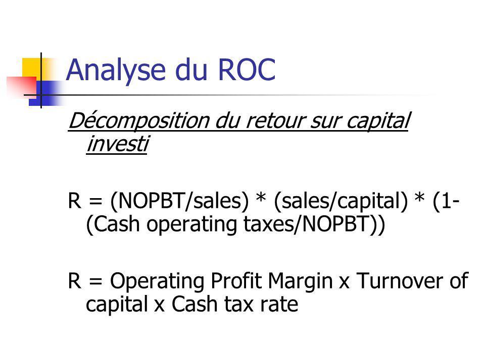 Analyse du ROC Décomposition du retour sur capital investi R = (NOPBT/sales) * (sales/capital) * (1- (Cash operating taxes/NOPBT)) R = Operating Profi