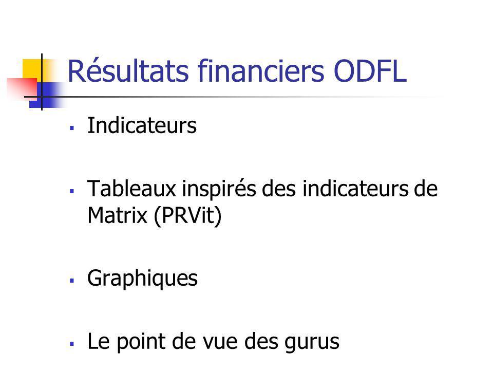 Résultats financiers ODFL Indicateurs Tableaux inspirés des indicateurs de Matrix (PRVit) Graphiques Le point de vue des gurus