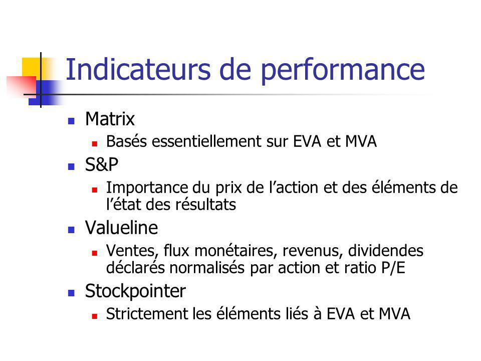 Indicateurs de performance Matrix Basés essentiellement sur EVA et MVA S&P Importance du prix de laction et des éléments de létat des résultats Valuel