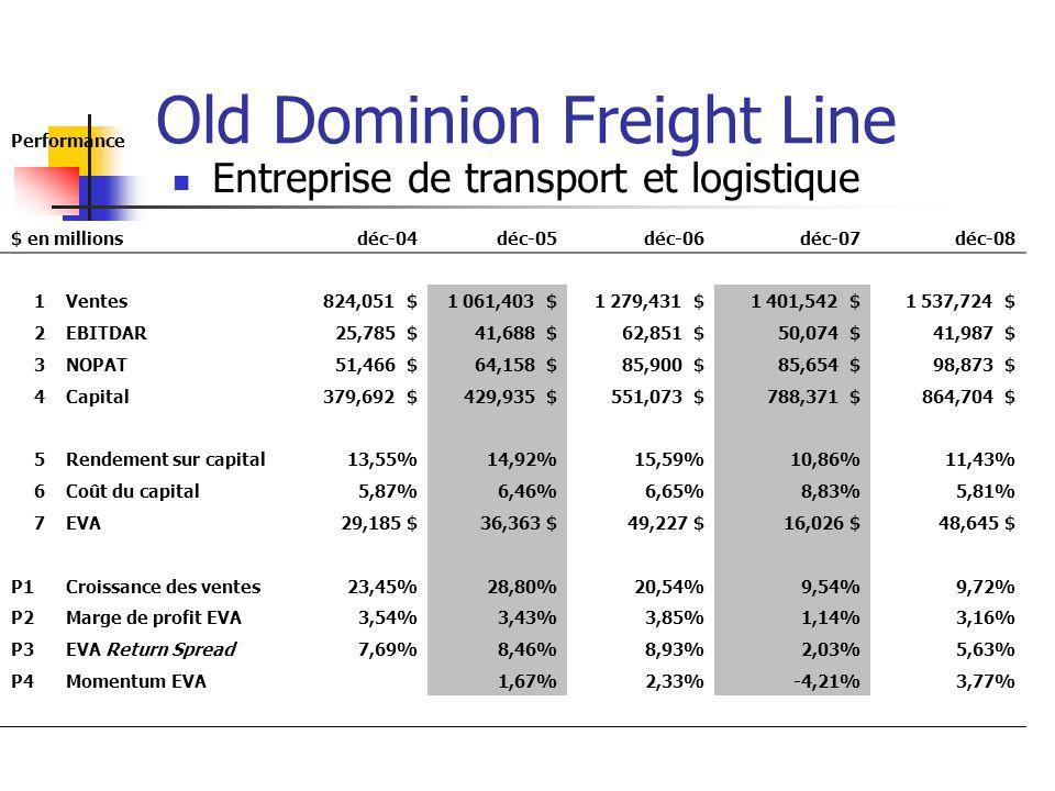 Old Dominion Freight Line Entreprise de transport et logistique Performance $ en millionsdéc-04déc-05déc-06déc-07déc-08 1Ventes 824,051 $ 1 061,403 $