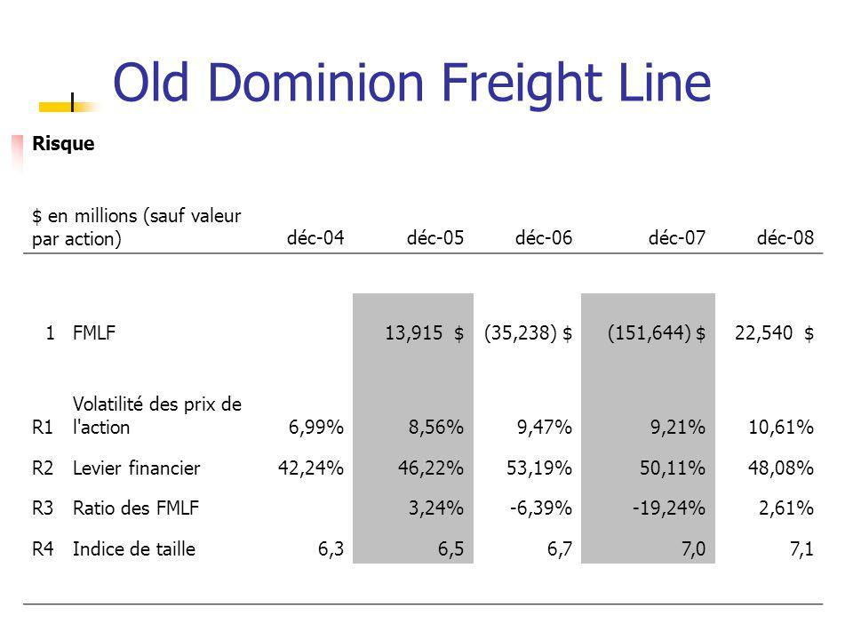 Old Dominion Freight Line Risque $ en millions (sauf valeur par action)déc-04déc-05déc-06déc-07déc-08 1FMLF 13,915 $ (35,238) $ (151,644) $ 22,540 $ R