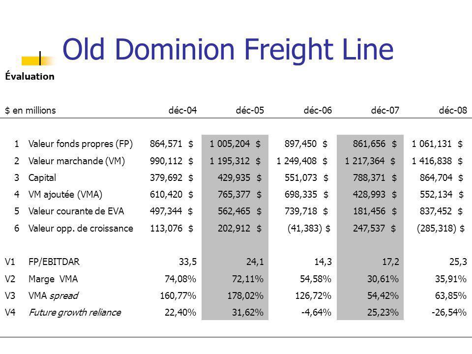 Old Dominion Freight Line Évaluation $ en millionsdéc-04déc-05déc-06déc-07déc-08 1Valeur fonds propres (FP) 864,571 $ 1 005,204 $ 897,450 $ 861,656 $