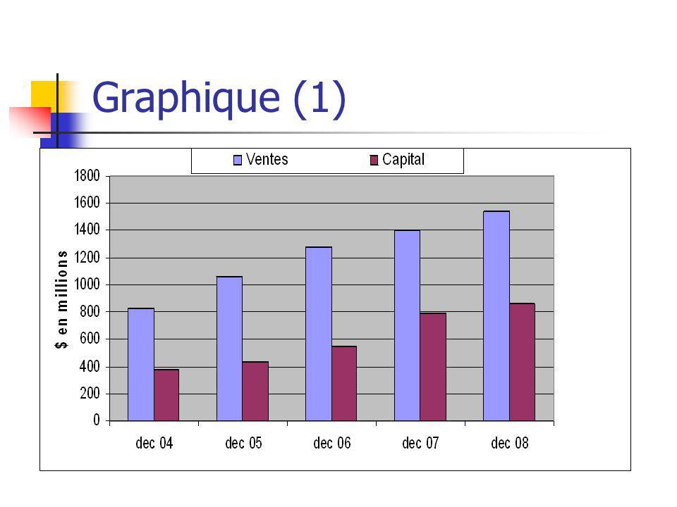 Graphique (1)