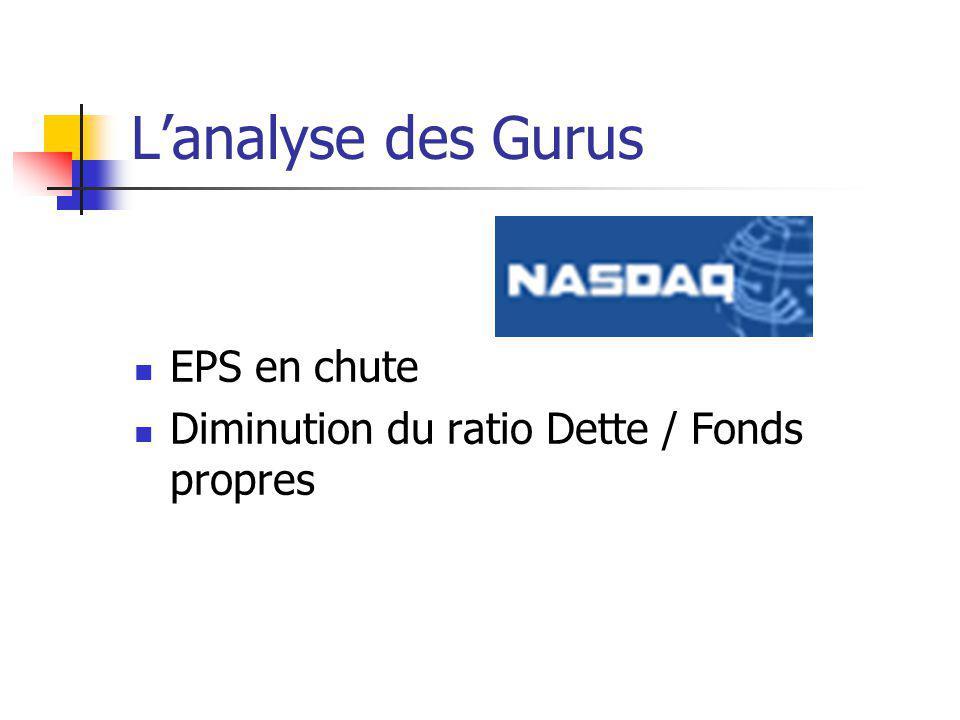 Lanalyse des Gurus EPS en chute Diminution du ratio Dette / Fonds propres