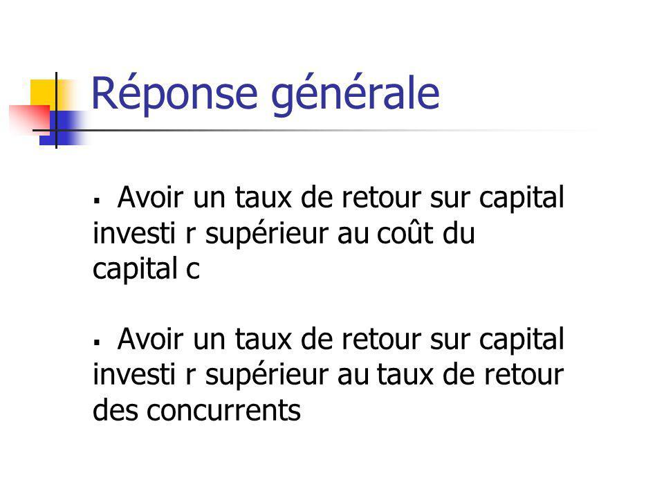 Réponse générale Avoir un taux de retour sur capital investi r supérieur au coût du capital c Avoir un taux de retour sur capital investi r supérieur