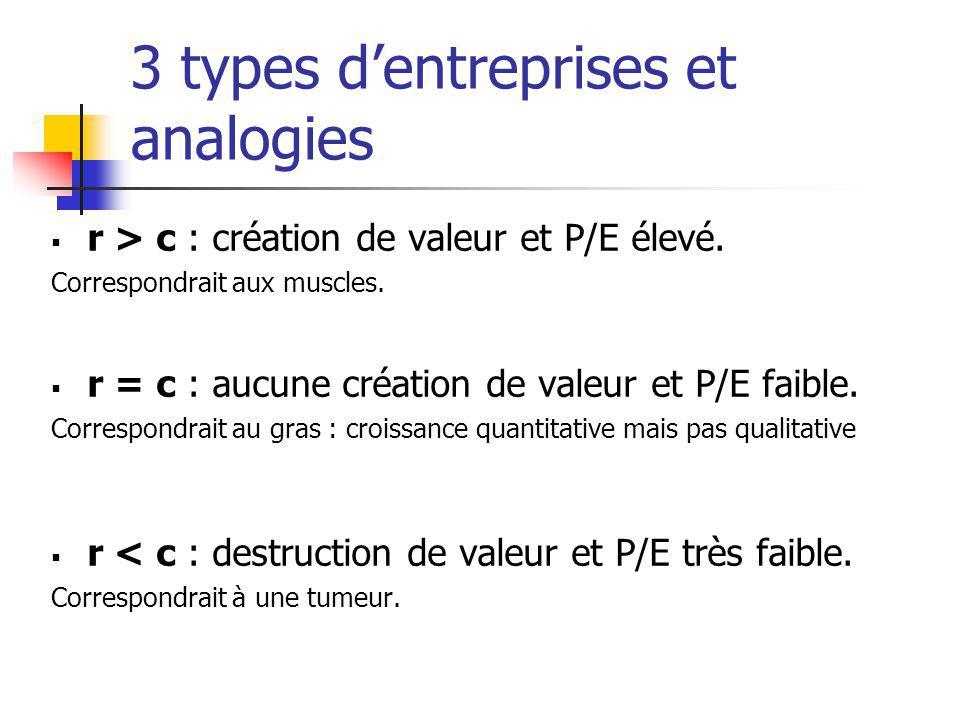 3 types dentreprises et analogies r > c : création de valeur et P/E élevé. Correspondrait aux muscles. r = c : aucune création de valeur et P/E faible