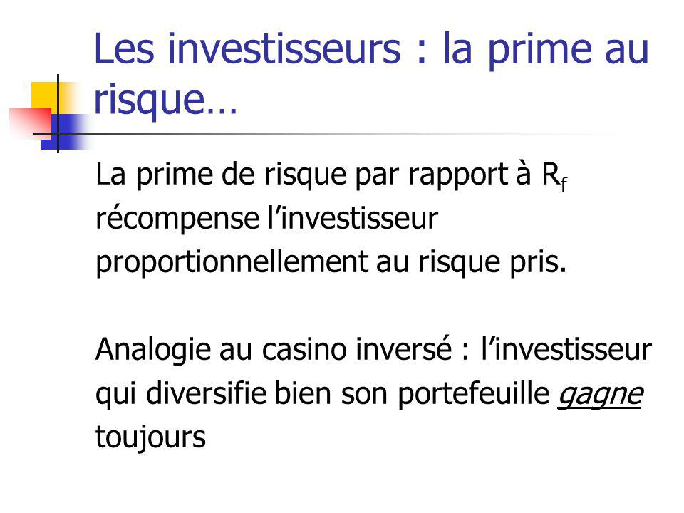 Les investisseurs : la prime au risque… La prime de risque par rapport à R f récompense linvestisseur proportionnellement au risque pris. Analogie au