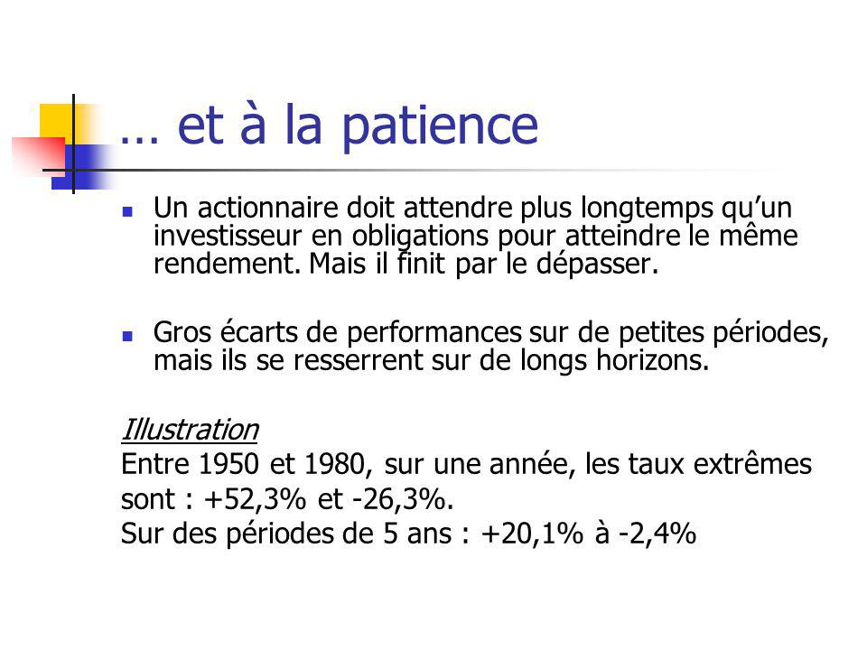 … et à la patience Un actionnaire doit attendre plus longtemps quun investisseur en obligations pour atteindre le même rendement. Mais il finit par le