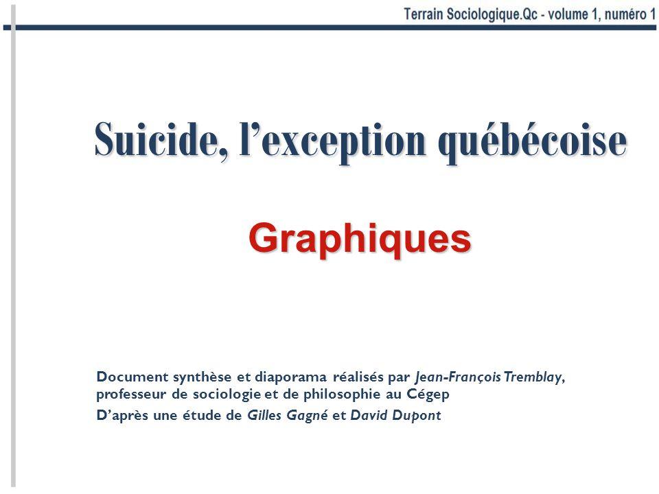 Suicide, lexception québécoise Graphiques Document synthèse et diaporama réalisés par Jean-François Tremblay, professeur de sociologie et de philosophie au Cégep Daprès une étude de Gilles Gagné et David Dupont