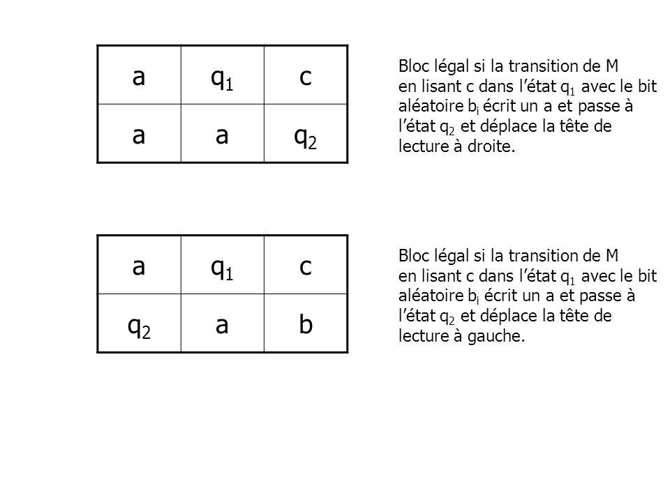 aq1q1 c aaq2q2 Bloc légal si la transition de M en lisant c dans létat q 1 avec le bit aléatoire b i écrit un a et passe à létat q 2 et déplace la têt
