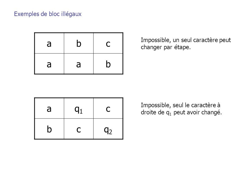 Exemples de bloc illégaux abc aab Impossible, un seul caractère peut changer par étape. aq1q1 c bcq2q2 Impossible, seul le caractère à droite de q 1 p