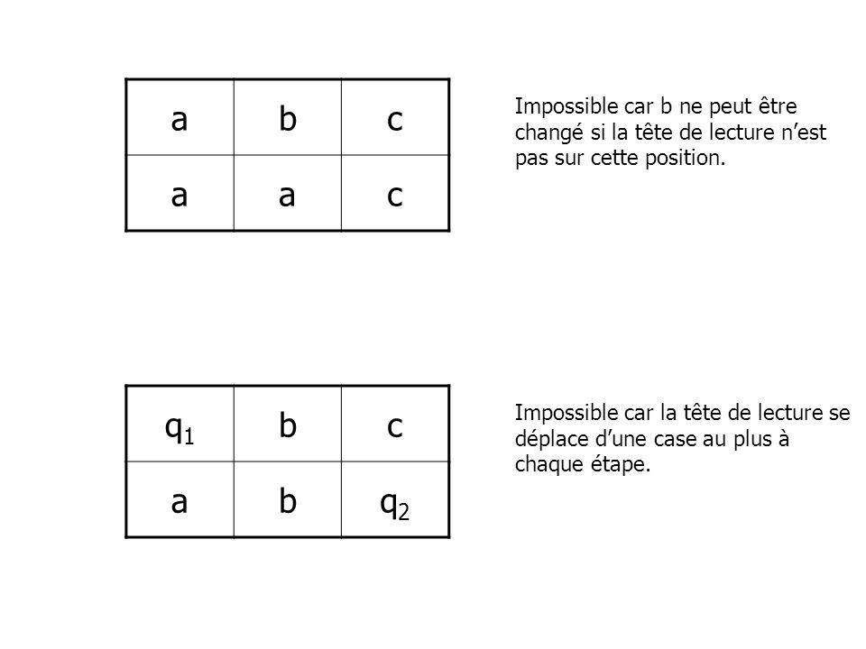 abc aac Impossible car b ne peut être changé si la tête de lecture nest pas sur cette position. q1q1 bc abq2q2 Impossible car la tête de lecture se dé
