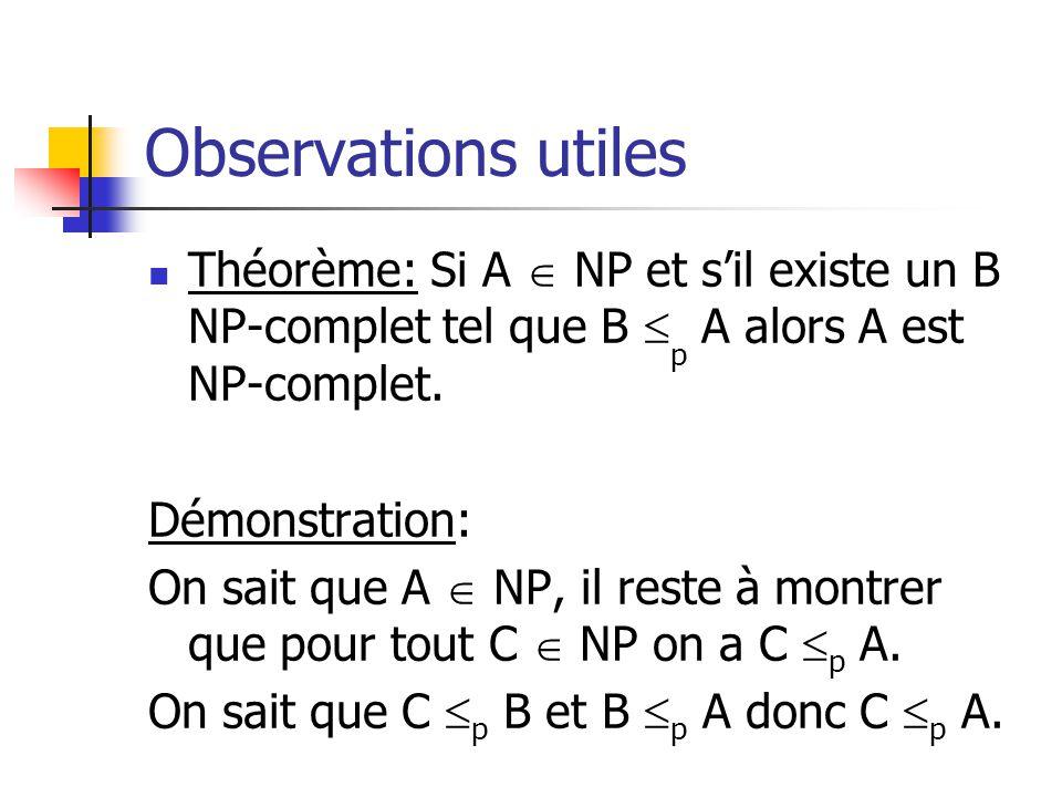 Observations utiles Théorème: Si A NP et sil existe un B NP-complet tel que B p A alors A est NP-complet. Démonstration: On sait que A NP, il reste à