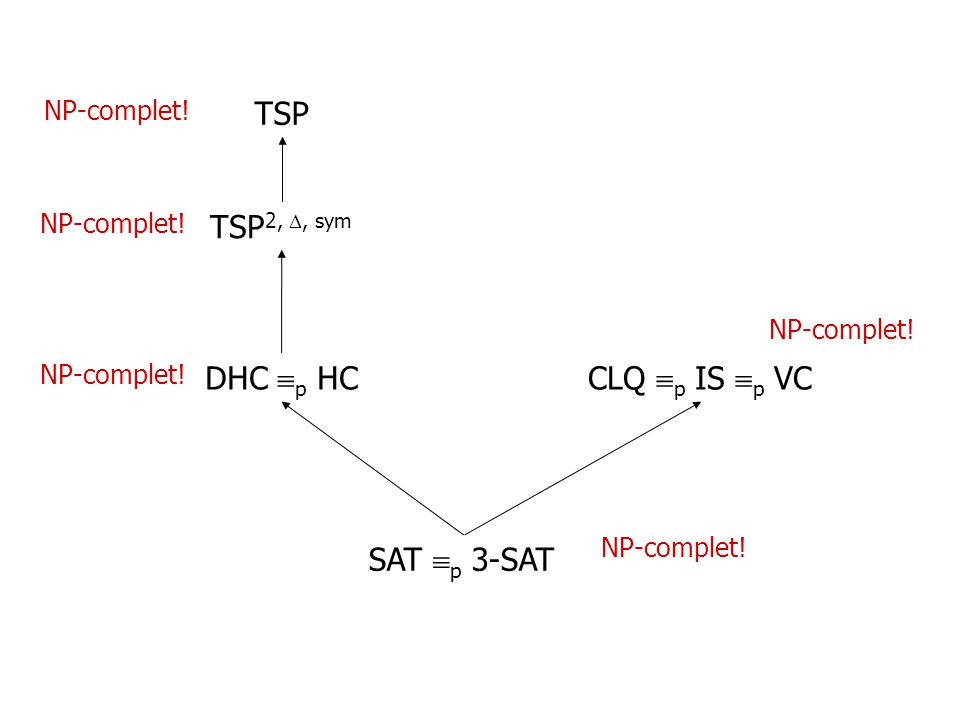 SAT p 3-SAT CLQ p IS p VCDHC p HC TSP 2,, sym TSP NP-complet!