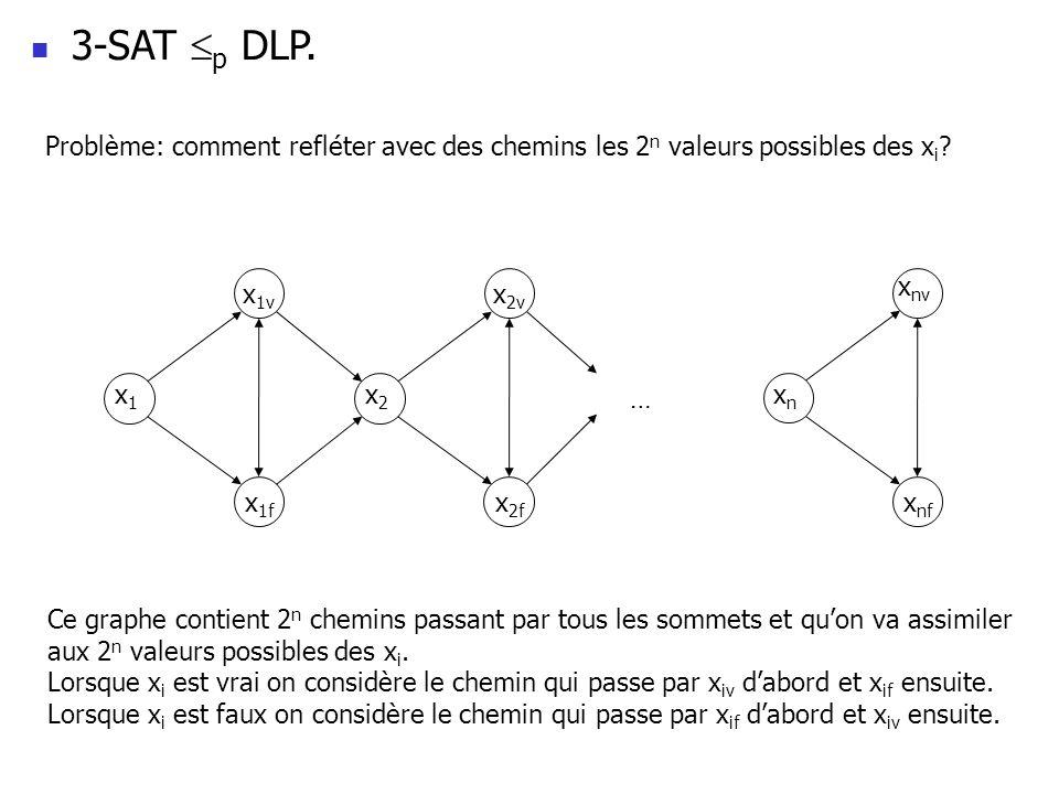3-SAT p DLP. Problème: comment refléter avec des chemins les 2 n valeurs possibles des x i .