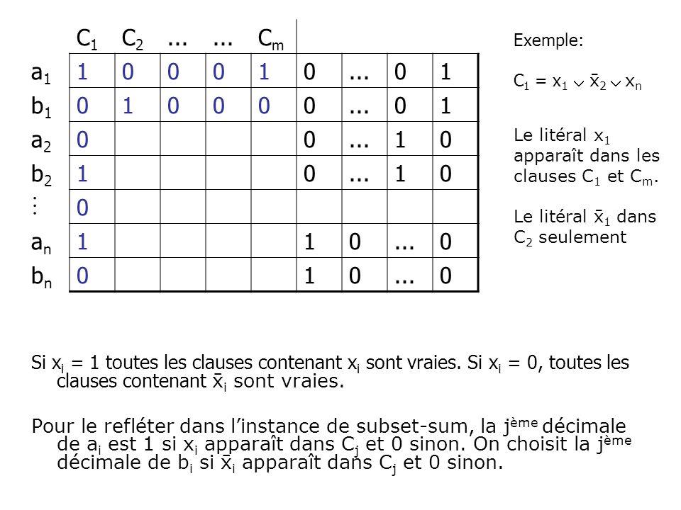 Si x i = 1 toutes les clauses contenant x i sont vraies. Si x i = 0, toutes les clauses contenant i sont vraies. Pour le refléter dans linstance de su